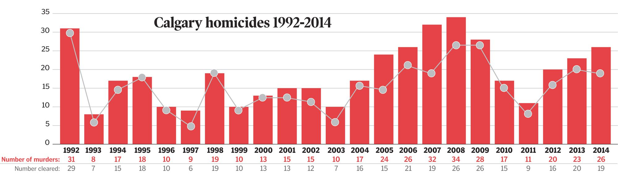 Homicides in Calgary