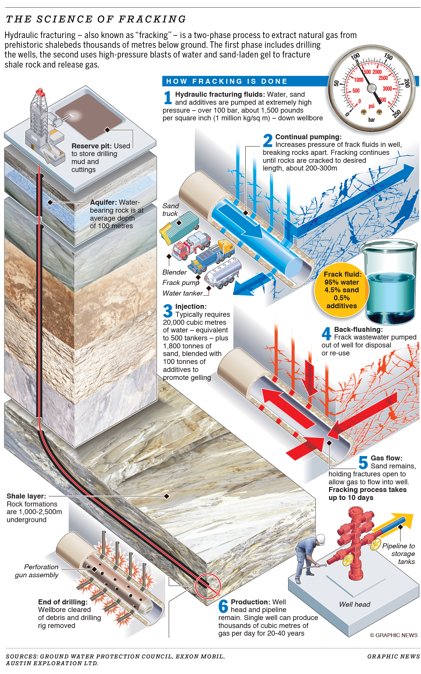 Science of fracking graphic