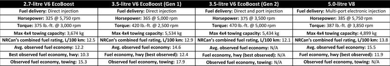 2017 Ford F-150 engine chart