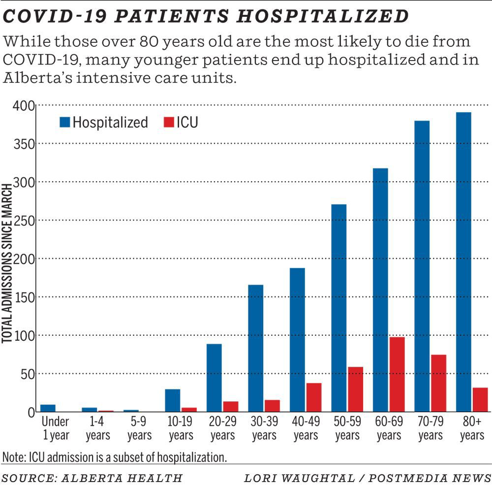 Patients hospitalized by age