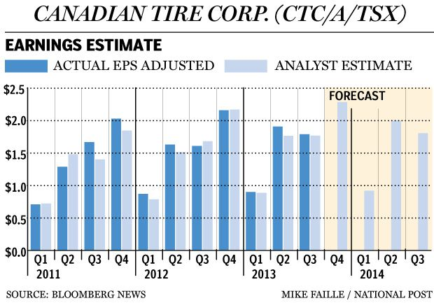 1108_CanTire_earnings_C_MF