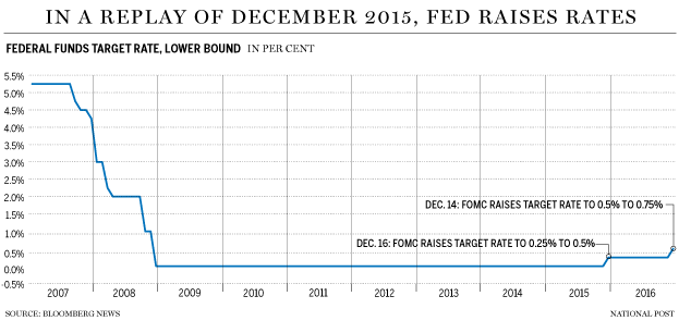 fp1214_fed_rate