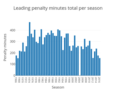 The league's penalty-minutes leader reached a high point in 1974, the era of the Broad Street Bullies. No player has topped 300 penalty minutes since 2010 and Mark Borowiecki's league-leading total of 154 was the lowest full-season total since 1967-68. Data source: HockeyFights.com