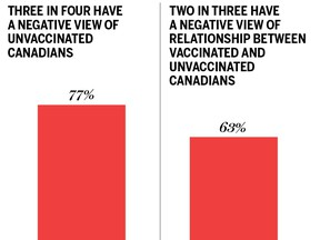 Source: Leger, Association for Canadian Studies. Graphic by National Post
