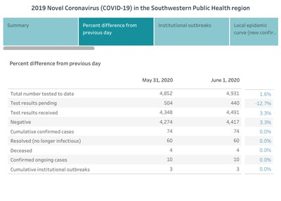Southwestern public health data dashboard for June 1, 2020. An example of per cent differences from the previous day.  Handout