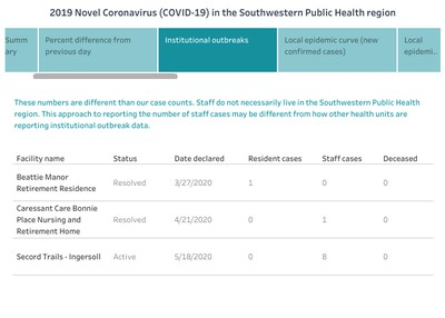 Southwestern public health data dashboard for June 1, 2020. An example of institutional outbreaks.  Handout