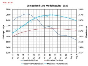 This image supplied by the Water Security Agency shows water levels on Cumberland Lake have peaked.