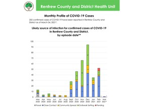 Rise in COVID-19 cases moves Re…