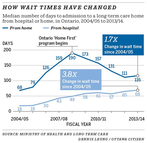 How wait times have changed