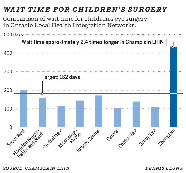 Wait time for children's surgery
