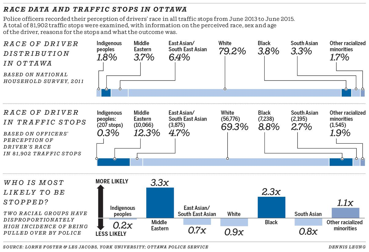 Race data and traffic stops in Ottawa