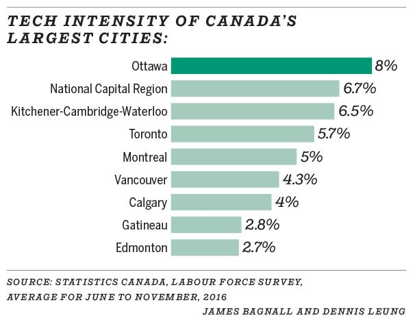 Tech intensity of Canada's largest cities