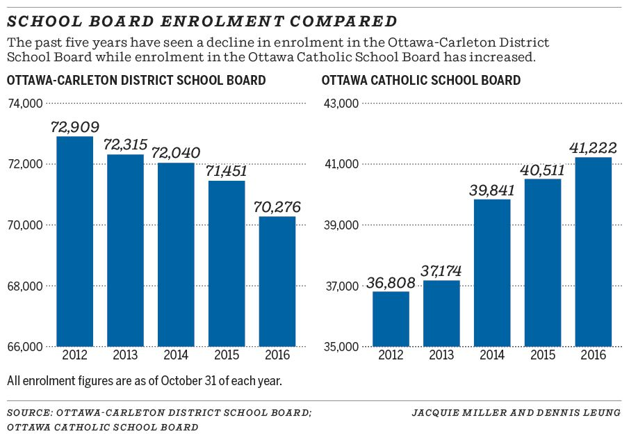 School board enrolment compared