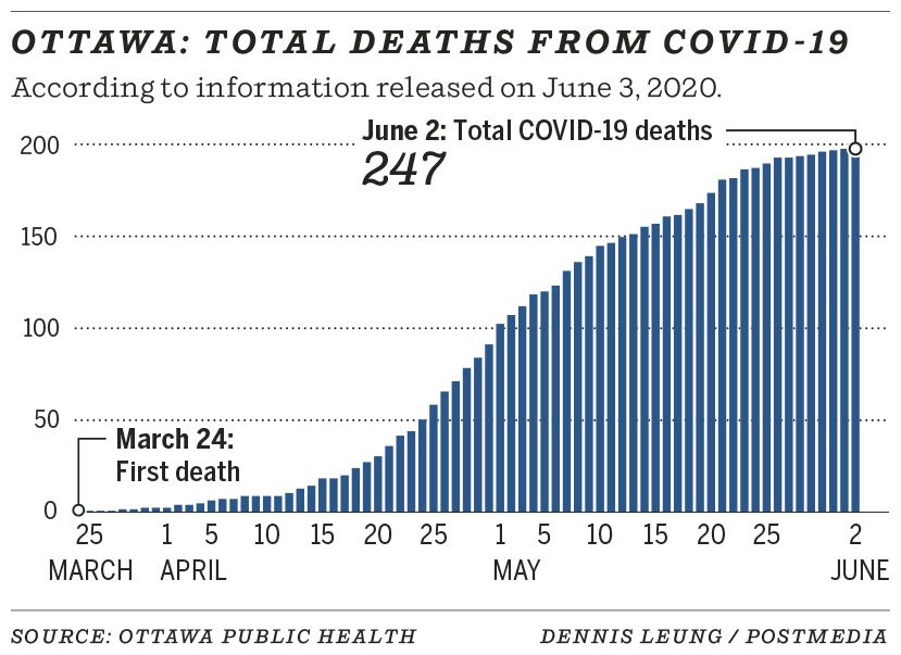 Ottawa: Total deaths from COVID-19