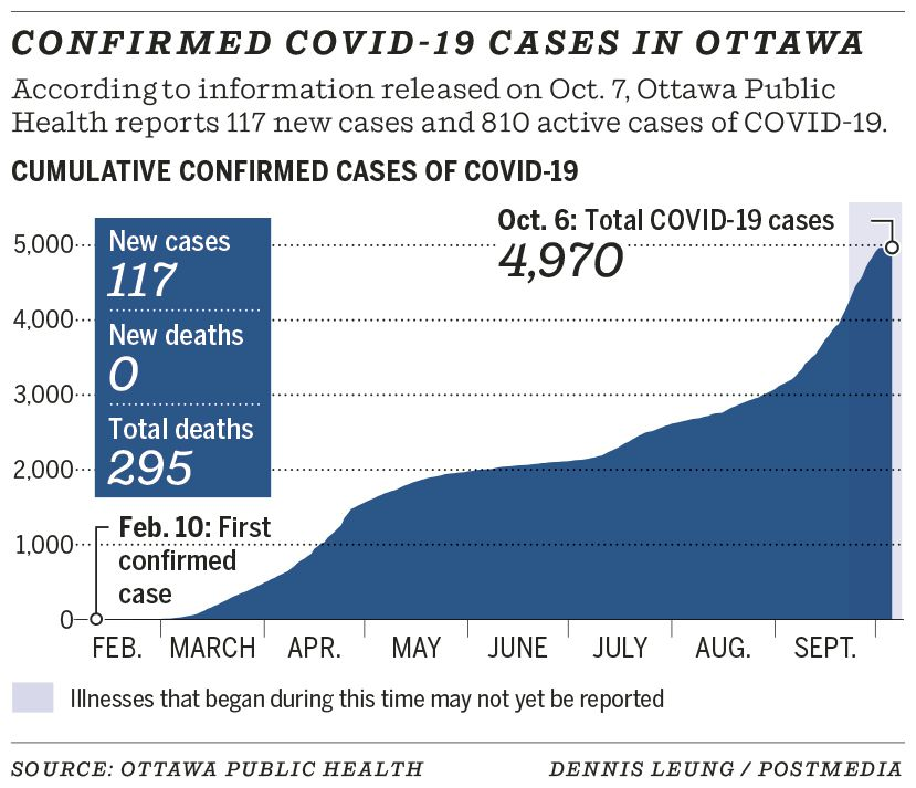 Confirmed COVID-19 cases in Ottawa