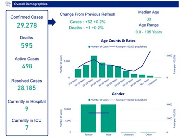 Daily COVID-19 update via OPH. Data updated on Sunday, September 21, 2021 just before noon.