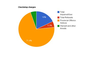 2011 checkstop charges.