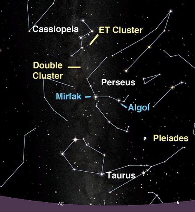 Four clusters, including ET's, can be found looking east after dark in November. Diagram c/o Starry Night Education