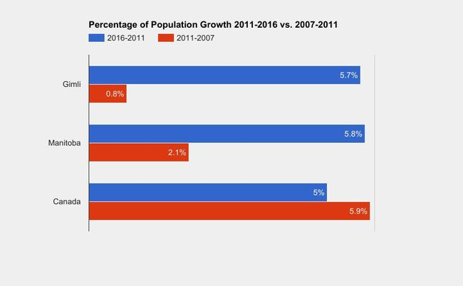 A graphic depiction of Gimli's population growth, compared to the national and provincial average over the last two census counts. (Katelyn Boulanger/The Interlake Spectator/Postmedia Network)
