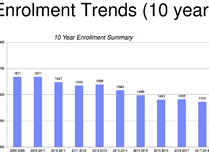 An illustration of enrollment trends in Evergreen School Division over the last ten years. (ESD Handout)