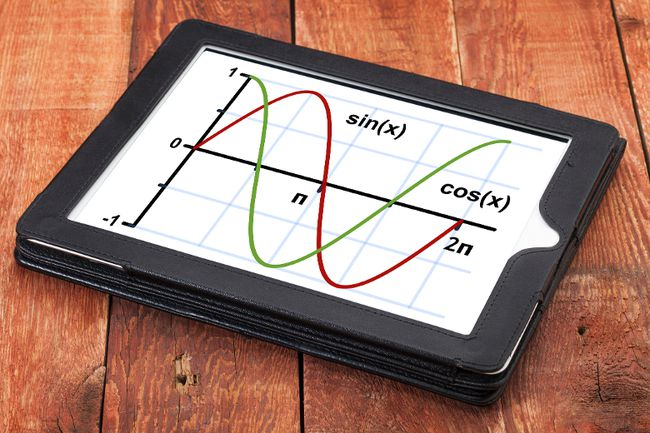 Sine and cosine functions — the sine being developed by Muhammad bin Mousa al-Khwarizmi.