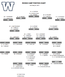 Blue Bombers rookie camp depth chart