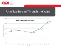 Farm Tax burden through the years. In 2020 it is projected to reach 21.6 percent. (Courtesy of Huron County Federation of Agriculture)