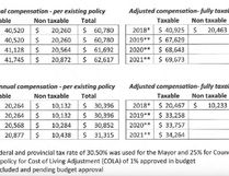 Photos via Stony Plain town website. Above: comparisons between current council compensation and potential, adjusted compensation to reflect federal tax changes, as posted on Stony Plain's website.