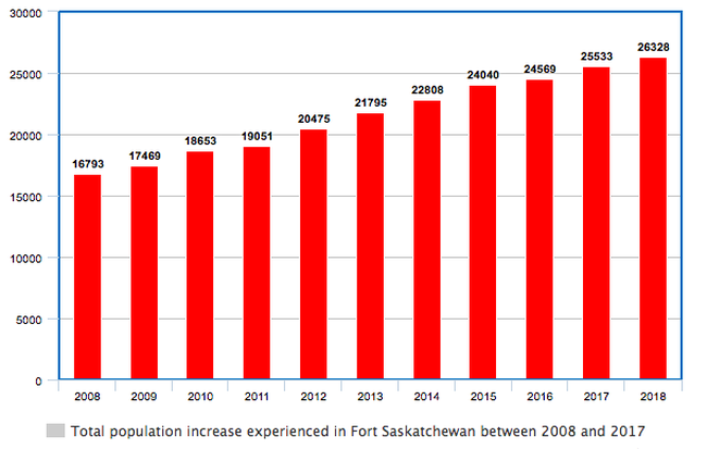 Fort Saskatchewan's population growth has steadily increased over the past 11 years. The 2018 Municipal Census detailed the city grew by 795 residents or 3.11 per cent over the last year.