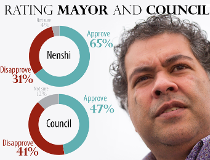 Naheed Nenshi City Council poll